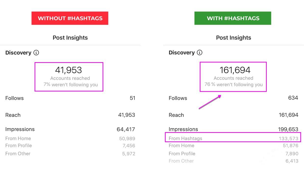 How do hashtags work on Instagram screenshot